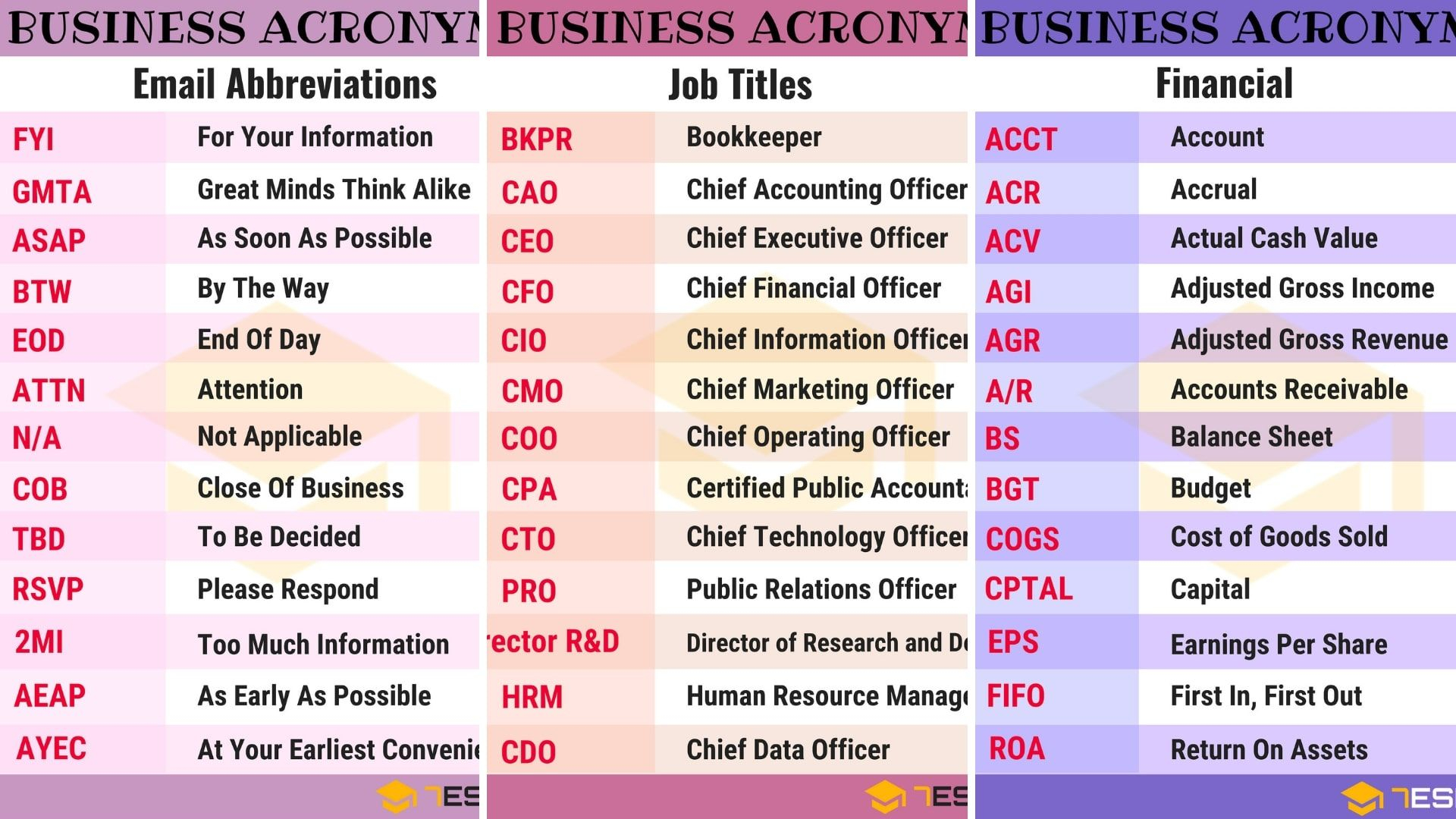 250 Common Business Acronyms Abbreviations Slang Terms