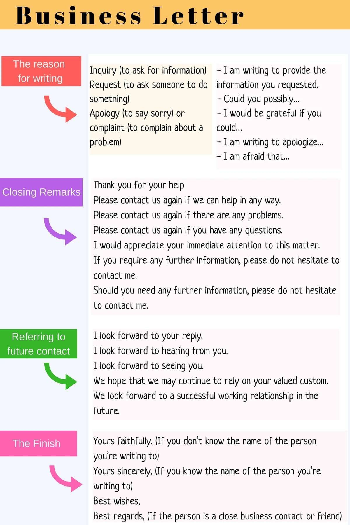 How To Write An Effective Business Letter In English